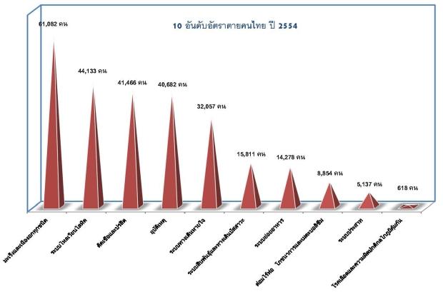 10 อัดดับอัตราการตายของคนไทย