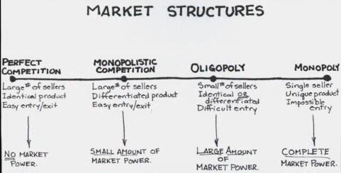 marketstructures