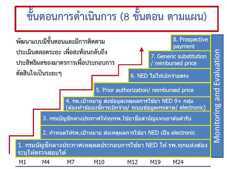 8-step