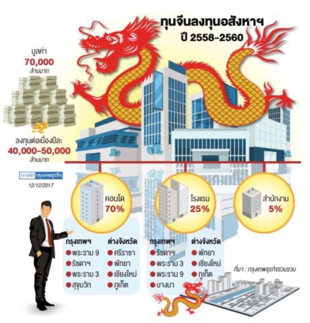 ทุนจีนรุกคอนโด โรงแรม ร่วมลงทุนกับคนไทยหลักหลายหมื่นล้านบาท เน้นทำเลยรัชดา พัทยา เชียงใหม่ ภูเก็จ